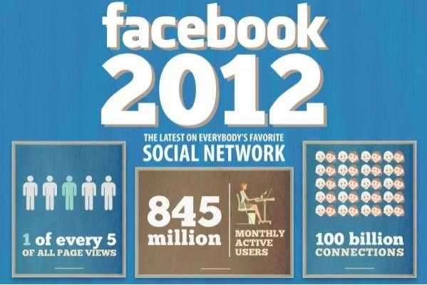 facebook 2012 infographic